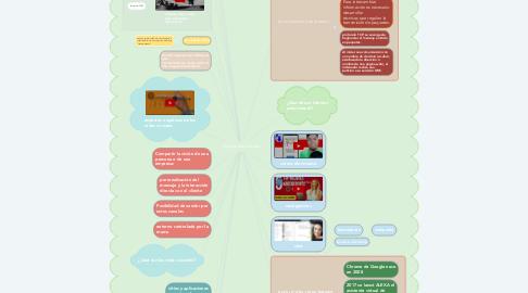 Mind Map: Historia del Internet