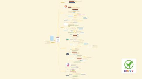 Mind Map: รวมความรู้ในหนังสือ Brain Rules