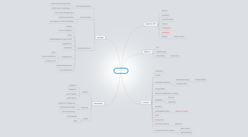 Mind Map: obesitas