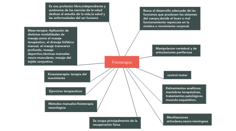 Mind Map: Fisioterapia