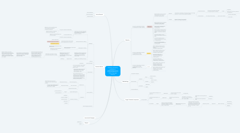 Mind Map: Students are having problems in understanding how to complete tasks due to native language influence