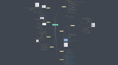 Mind Map: いちばんやさしいグロースハックの教本 人気講師が教える急成長マーケティング戦略 金山裕樹