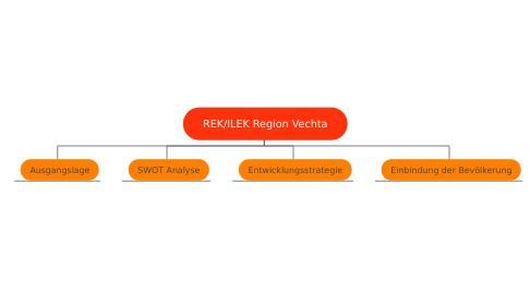 Mind Map: REK/ILEK Region Vechta