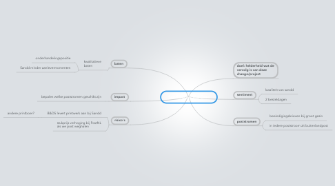 Mind Map: Sandd Business Case