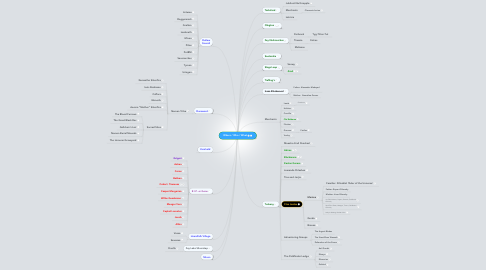 Mind Map: Where / Who / What