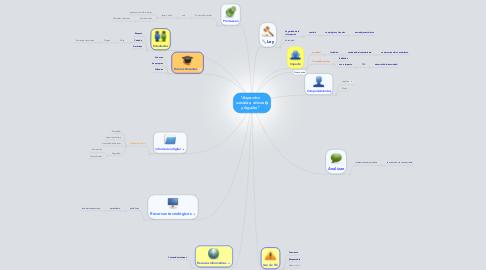 """Mind Map: """"Aspectos sociales, éticos y legales"""""""