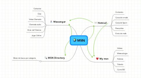 Mind Map: MSN