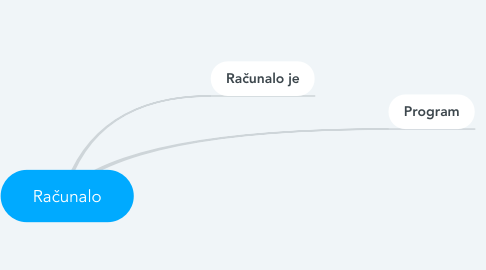 Mind Map: Računalo