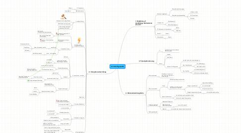 Mind Map: Lernstandsgespräch