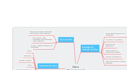 Mind Map: Clima Organizacional