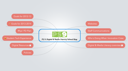 Mind Map: PS 9: Digital & Media Literacy School Map