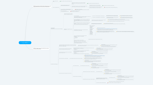 Mind Map: Inventory & Availability Rules & Flows - SRP/PLP