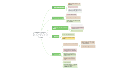 Mind Map: 5 Things You Need to Cut Out of Your Life That Are Preventing You From Fast Progress