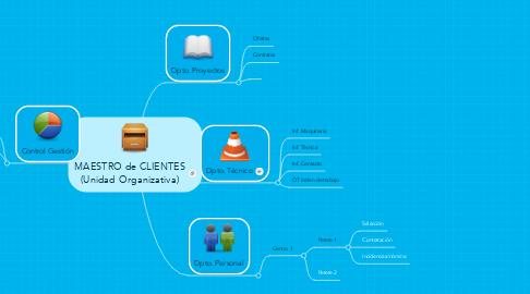 Mind Map: MAESTRO de CLIENTES (Unidad Organizativa)