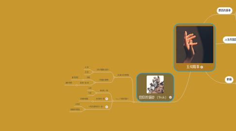 Mind Map: 五旬職事