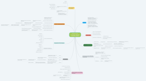 "Mind Map: Was kann unter ""innovativer"" Methodik verstanden werden?"