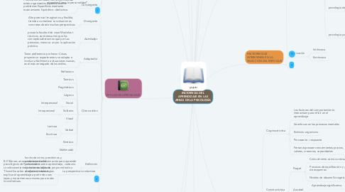 Mind Map: INCIDENCIA DEL APRENDIZAJE EN LAS AREAS DE LA PSICOLOGÍA