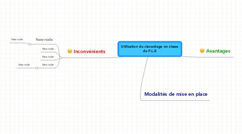 Mind Map: Utilisation du clavardage en classe de F.L.E