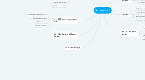 Mind Map: Site Vendedor