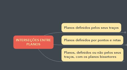 Mind Map: INTERSEÇÕES ENTRE PLANOS