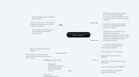 Mind Map: PENSAMENTO SOCIOLÓGICO DE ÉMILE DURKHEIM