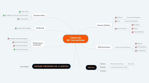 Mind Map: Comercial WL Connections