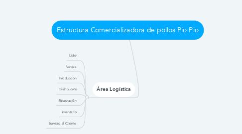 Mind Map: Estructura Comercializadora de pollos Pio Pio