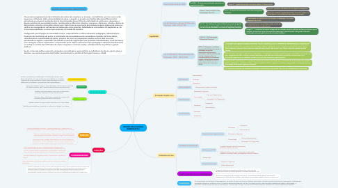 Mind Map: GESTÃO EDUCACIONAL DEMOCRÁTICA