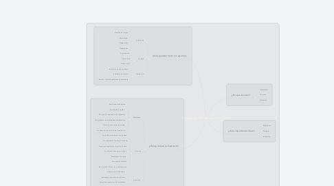 Mind Map: Frustración del estudiante en linea