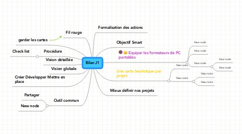 Mind Map: Bilan J1