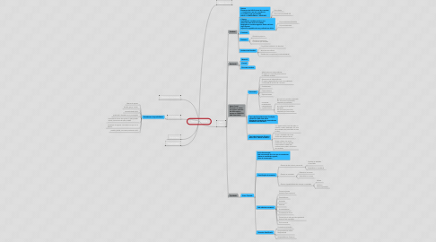 Mind Map: Teoria do Crime