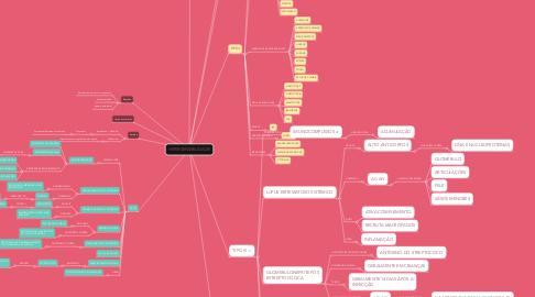 Mind Map: HIPERSENSIBILIDADE