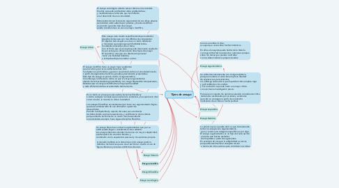 Mind Map: Tipos de ensayo