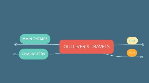 Mind Map: GULLIVER'S TRAVELS
