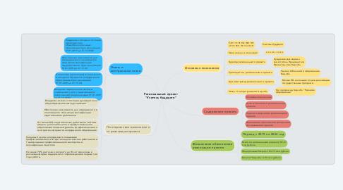 """Mind Map: Региональный проект """"Учитель будущего"""""""