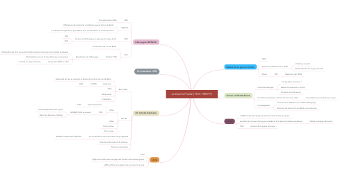 Mind Map: La Guerre Froide (1947-1989/91)