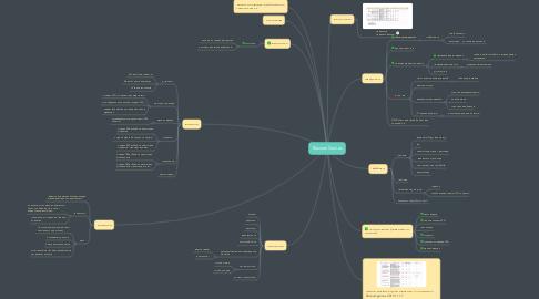 Mind Map: Razoom Games