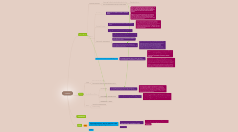 Mind Map: Prejudice