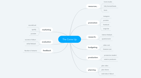 Mind Map: The Come Up