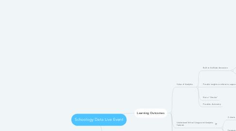 Mind Map: Schoology Data Live Event