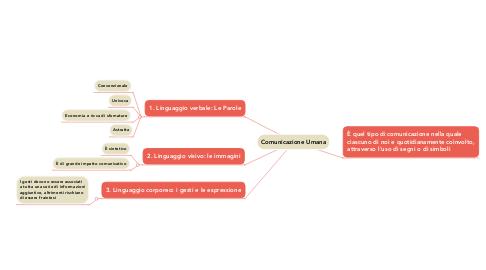 Mind Map: Comunicazione Umana