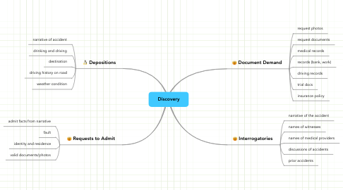 Mind Map: Discovery