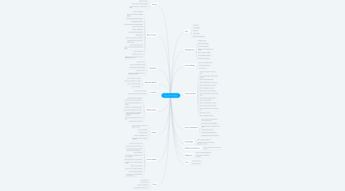 Mind Map: Help Scout Articles