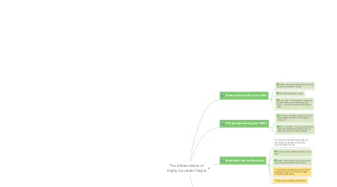 Mind Map: The 4 Meta-Habits of Highly Successful People