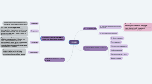 Mind Map: БЕЛКИ