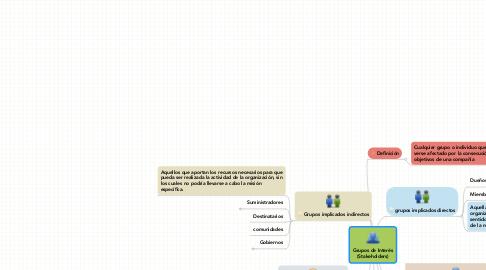 Mind Map: Grupos de Interés (Stakeholders)