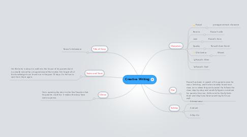 Mind Map: Creative Writing