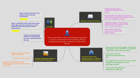 Mind Map: Instructional Partner: Uses a multudisciplnary approach to improve instructional and virtual literacy skills by helping teachers develop students into 21st century learners.