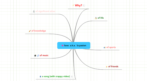 Mind Map: love  a.k.a.  la pasion