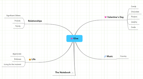 Mind Map: lOve
